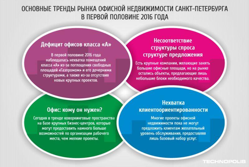 Основные тренды рынка офисной недвижимости Санкт-Петербурга в первой половине 2016 года